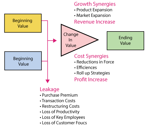 In the diagram, AcquisitionWorks discusses what it does best; Dealing with Growth Synergies and decreasing leakage.